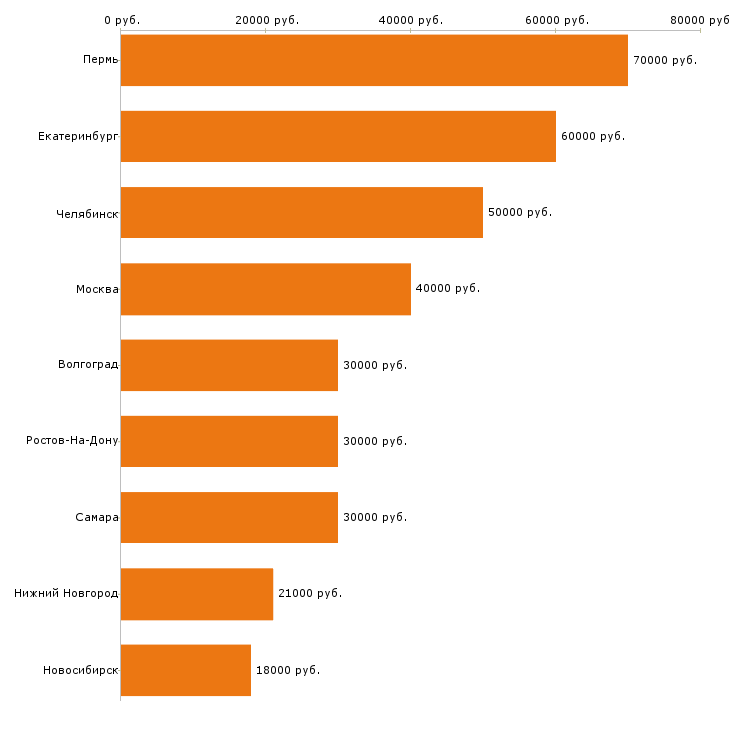 Поиск работы ретушер-Медиана зарплаты для вакансии «ретушер» в других городах