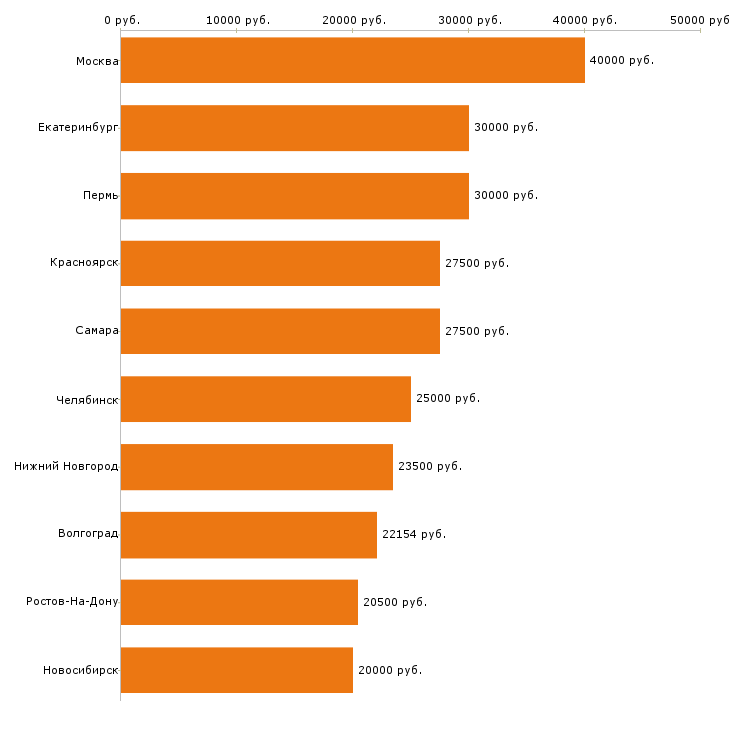 Поиск работы сторож-Медиана зарплаты для вакансии «сторож» в других городах
