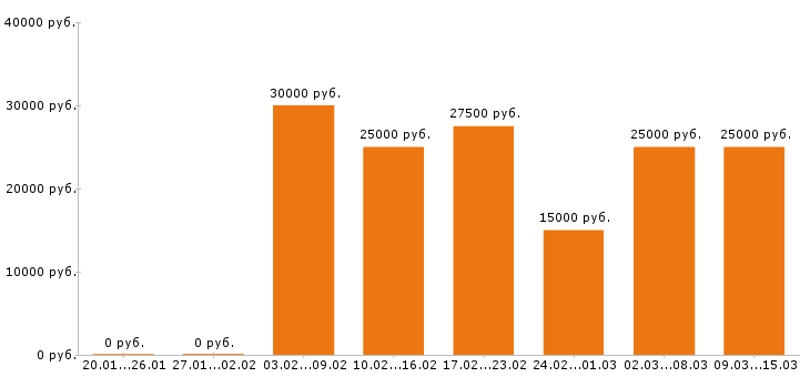 Работа Курская область-Медиана зарплаты Курская область за 2 месяца