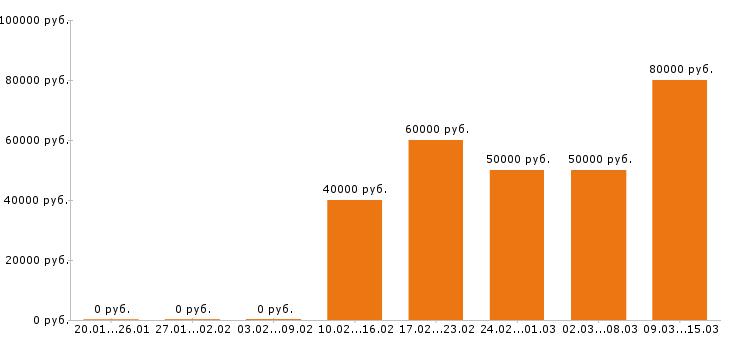 Вакансии «php программист»-Медиана зарплаты по вакансии «php программист» за 2 месяца