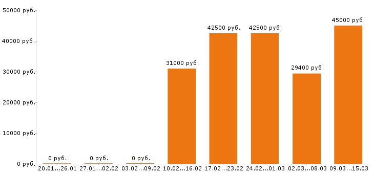Работа Тульская область-Медиана зарплаты Тульская область за 2 месяца