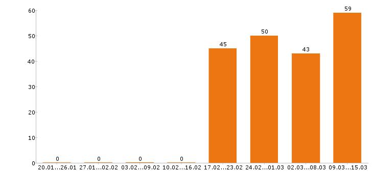 Работа «автомаляр»-Число вакансий «автомаляр» на сайте за 2 месяца