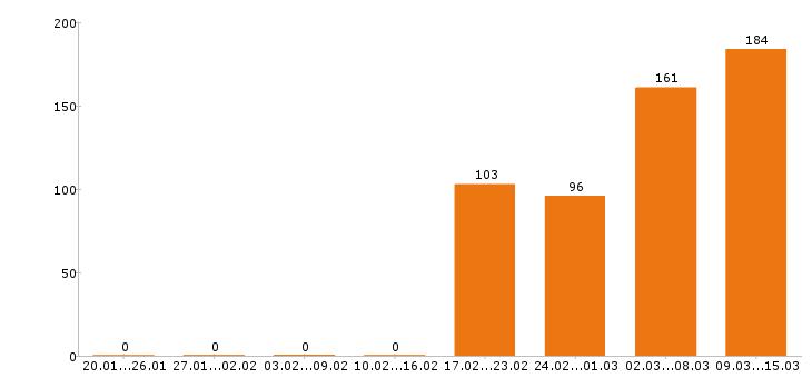 Работа «автомойщик»-Число вакансий «автомойщик» на сайте за 2 месяца