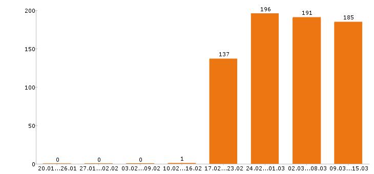 Работа «администратор сайта»-Число вакансий «администратор сайта» на сайте за 2 месяца