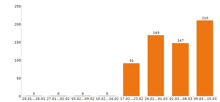 Работа «администратор салона красоты»-Число вакансий «администратор салона красоты» на сайте за 2 месяца