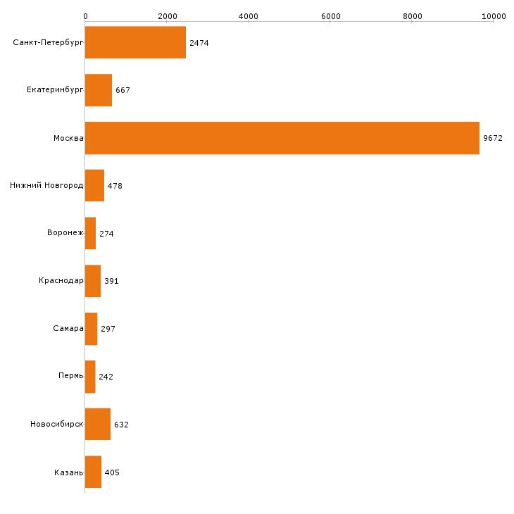 Найти работу аналитик-Число вакансий «аналитик» на сайте в городах Росcии