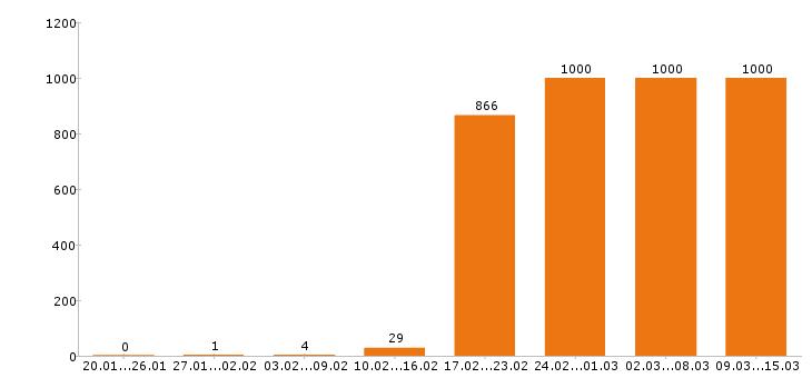 Работа «аналитик»-Число вакансий «аналитик» на сайте за 2 месяца