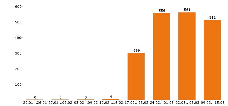 Работа «водитель погрузчика»-Число вакансий «водитель погрузчика» на сайте за 2 месяца