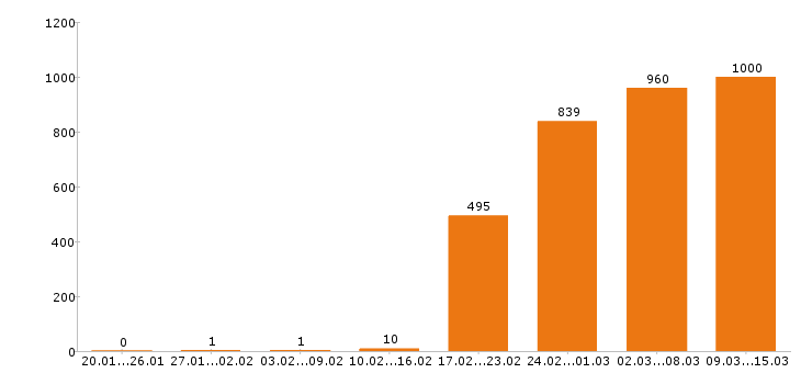 Работа администратор в Москве - Число вакансий в Москве по специальности администратор за 2 месяца