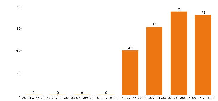 Работа копирайтер в Москве - Число вакансий в Москве по специальности копирайтер за 2 месяца