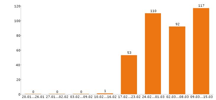 Работа тестировщик в Москве - Число вакансий в Москве по специальности тестировщик за 2 месяца