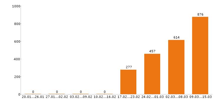 Поиск работы в Смоленске-Число вакансий в Смоленске за 2 месяца