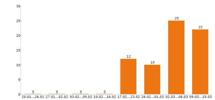 Работа «гардеробщица»-Число вакансий «гардеробщица» на сайте за 2 месяца