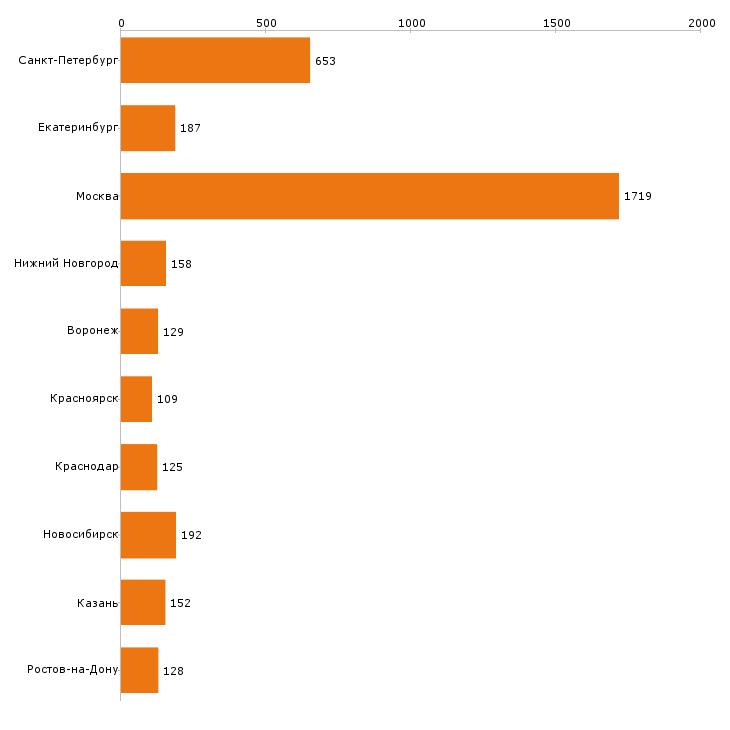 Найти работу главный бухгалтер-Число вакансий «главный бухгалтер» на сайте в городах Росcии