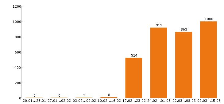 Работа «главный бухгалтер»-Число вакансий «главный бухгалтер» на сайте за 2 месяца