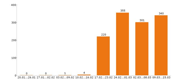 Работа «горничная»-Число вакансий «горничная» на сайте за 2 месяца