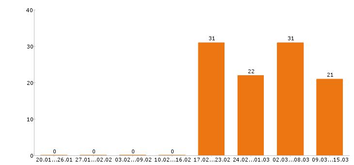 Работа «горный мастер»-Число вакансий «горный мастер» на сайте за 2 месяца