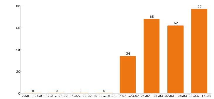 Работа «журналист»-Число вакансий «журналист» на сайте за 2 месяца