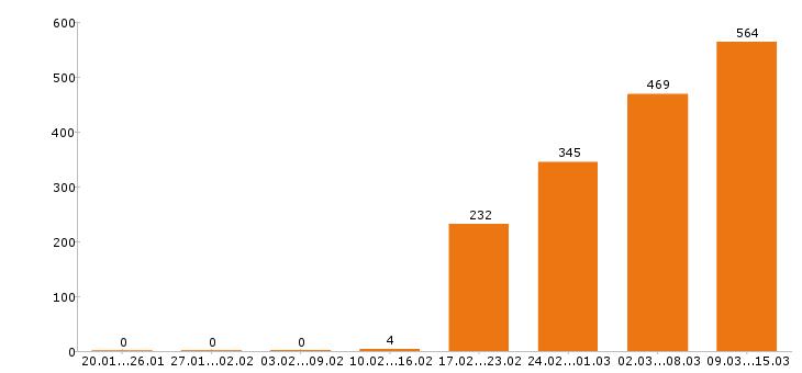 Работа «за границей»-Число вакансий «за границей» на сайте за 2 месяца
