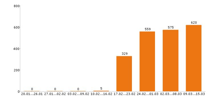 Работа «инженер проектировщик»-Число вакансий «инженер проектировщик» на сайте за 2 месяца