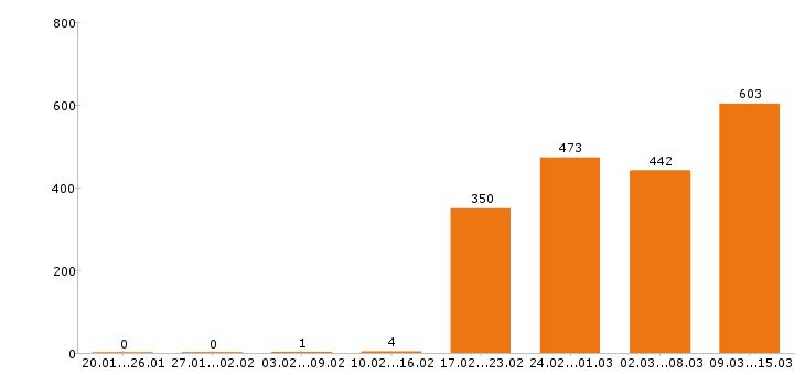 Работа «инженер пто»-Число вакансий «инженер пто» на сайте за 2 месяца