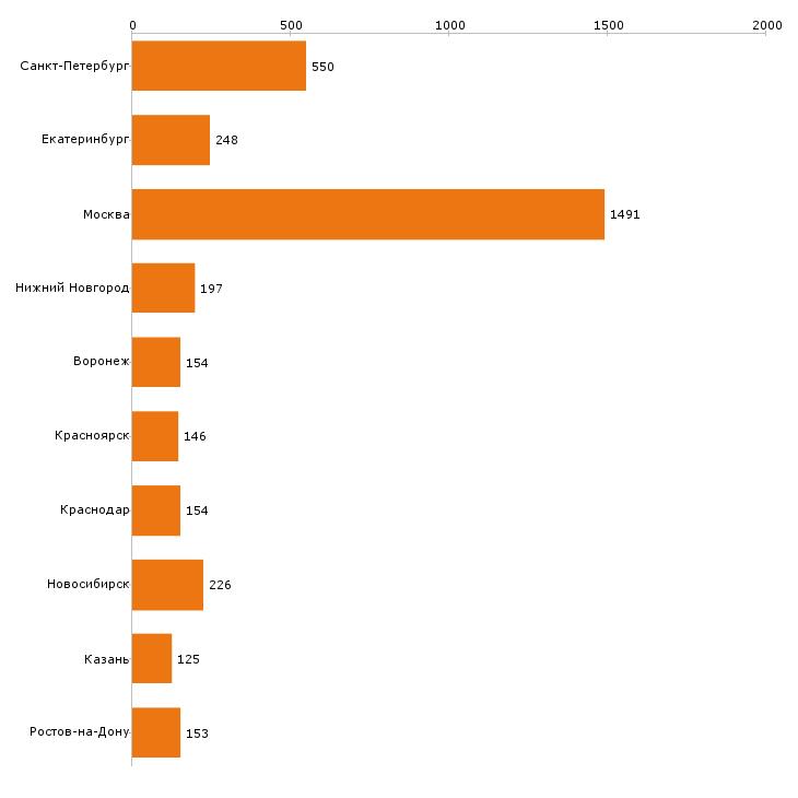 Найти работу кладовщик-Число вакансий «кладовщик» на сайте в городах Росcии