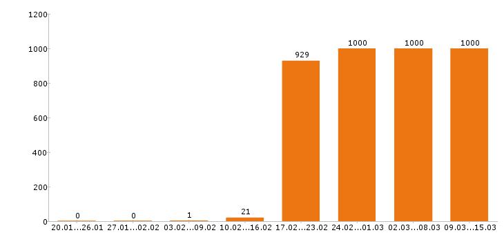Работа «кладовщик»-Число вакансий «кладовщик» на сайте за 2 месяца