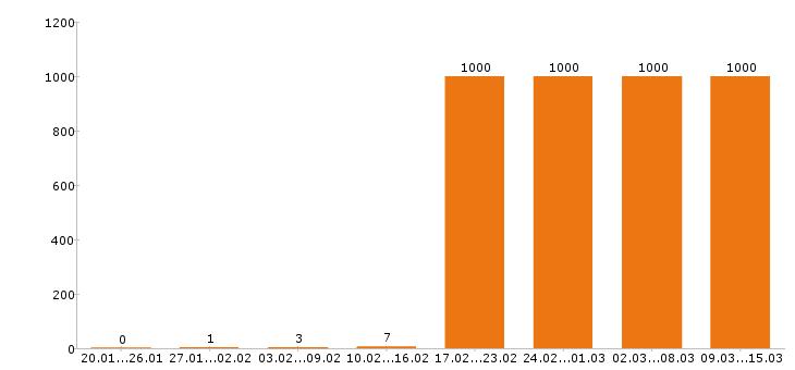 Работа «комплектовщик»-Число вакансий «комплектовщик» на сайте за 2 месяца