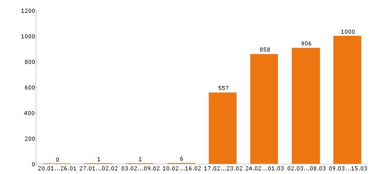 Работа «кондитер»-Число вакансий «кондитер» на сайте за 2 месяца