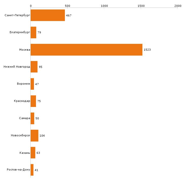 Найти работу контент менеджер-Число вакансий «контент менеджер» на сайте в городах Росcии