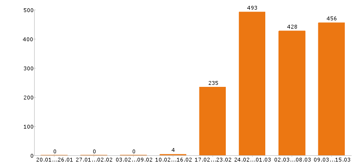 Работа «контент менеджер»-Число вакансий «контент менеджер» на сайте за 2 месяца