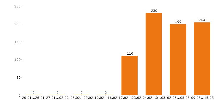 Работа «копирайтер»-Число вакансий «копирайтер» на сайте за 2 месяца