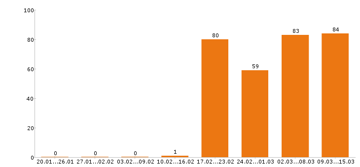 Работа «крановщик»-Число вакансий «крановщик» на сайте за 2 месяца