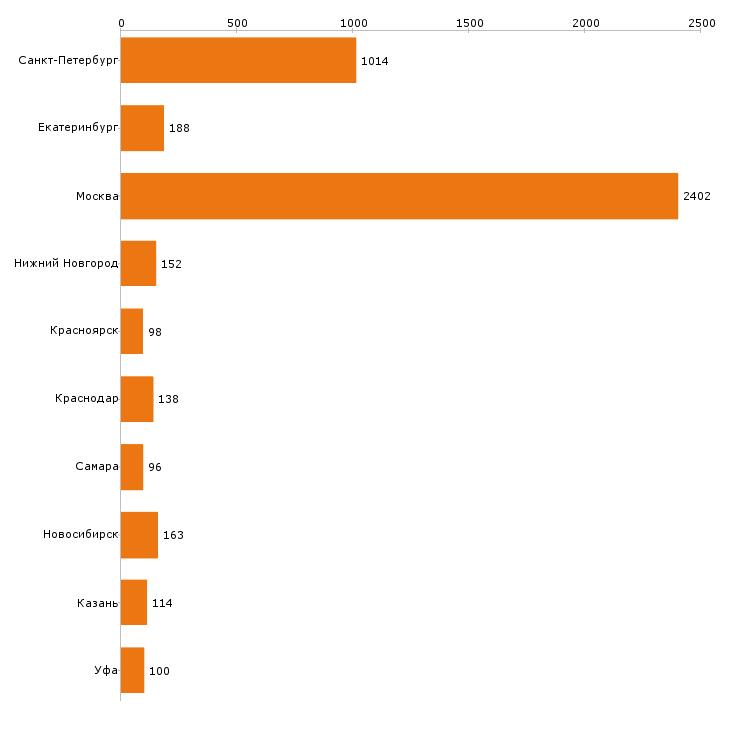 Найти работу курьер-Число вакансий «курьер» на сайте в городах Росcии