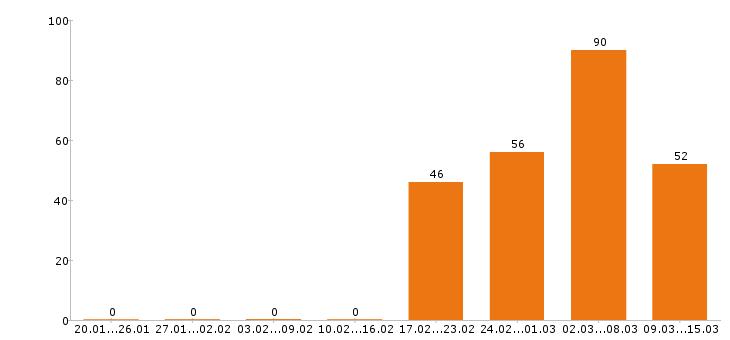 Работа «логопед»-Число вакансий «логопед» на сайте за 2 месяца