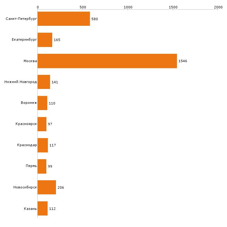 Найти работу маркетолог-Число вакансий «маркетолог» на сайте в городах Росcии