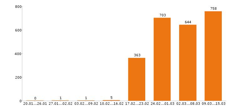 Работа «маркетолог»-Число вакансий «маркетолог» на сайте за 2 месяца