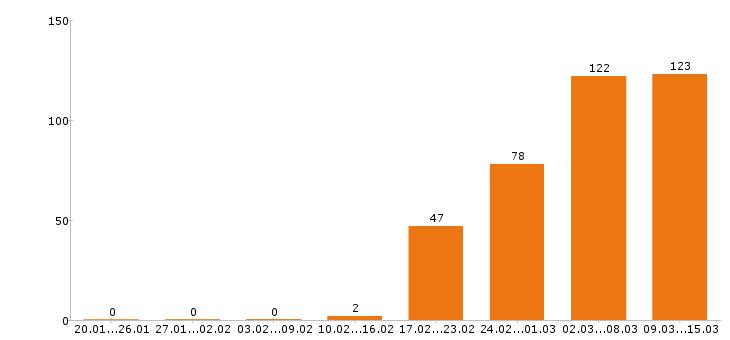 Работа «медицинский представитель»-Число вакансий «медицинский представитель» на сайте за 2 месяца
