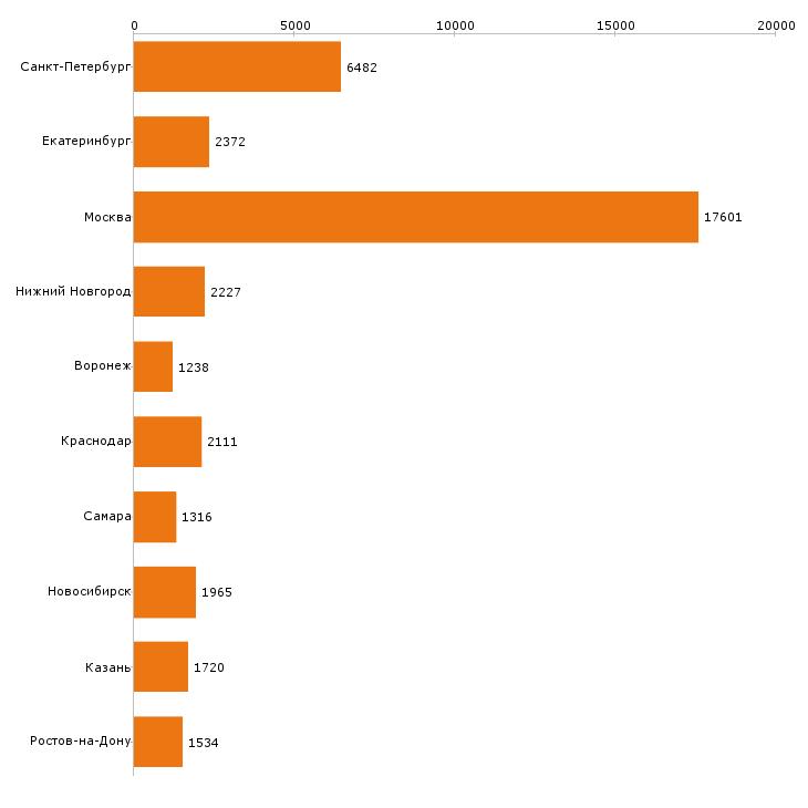 Найти работу менеджера по продажам-Число вакансий «менеджера по продажам» на сайте в городах Росcии
