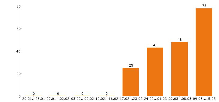 Поиск работы Московская область-Число вакансий Московская область за 2 месяца