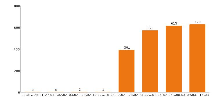 Работа «начальник производства»-Число вакансий «начальник производства» на сайте за 2 месяца