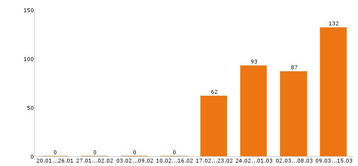 Работа «няня»-Число вакансий «няня» на сайте за 2 месяца