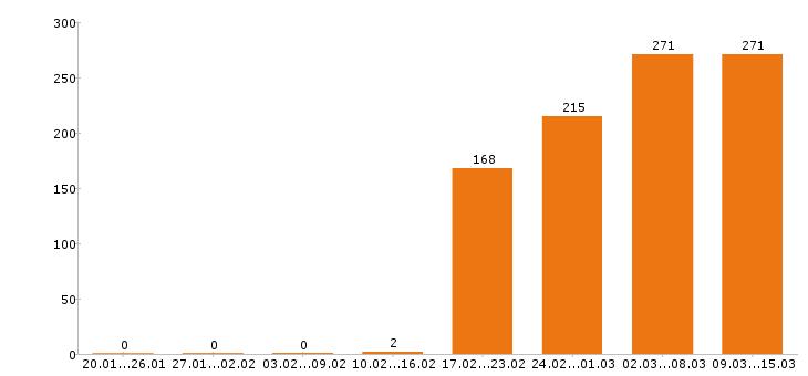 Работа «оператор азс»-Число вакансий «оператор азс» на сайте за 2 месяца