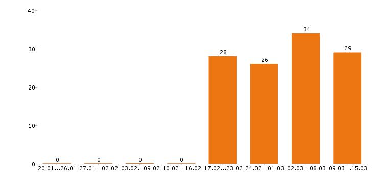 Работа «оператор котельной»-Число вакансий «оператор котельной» на сайте за 2 месяца