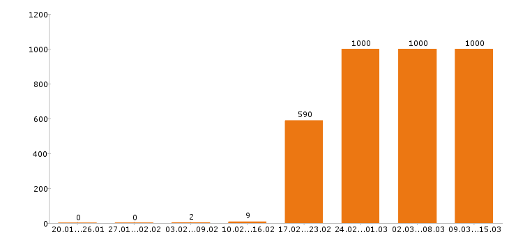 Работа «оператор пк»-Число вакансий «оператор пк» на сайте за 2 месяца
