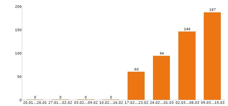Поиск работы Орехово-зуево-Число вакансий Орехово-зуево за 2 месяца