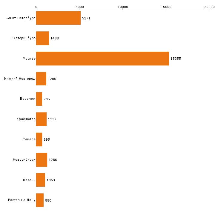 Найти работу офис менеджер-Число вакансий «офис менеджер» на сайте в городах Росcии