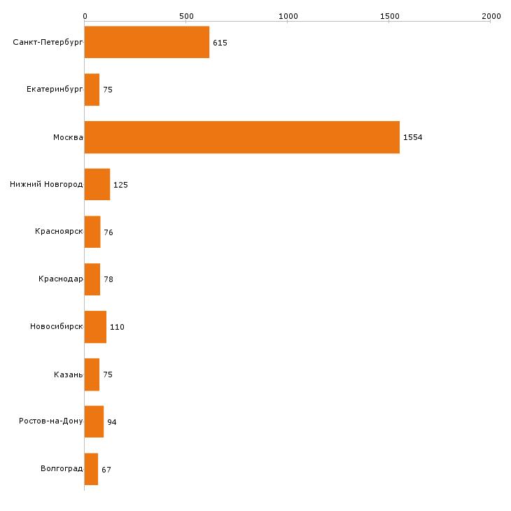 Найти работу охранник-Число вакансий «охранник» на сайте в городах Росcии