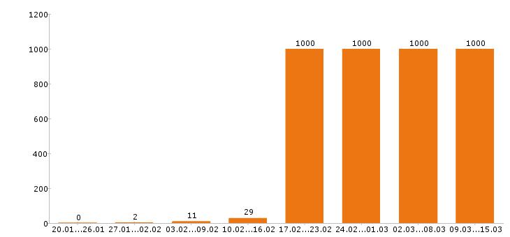 Работа «охранник»-Число вакансий «охранник» на сайте за 2 месяца