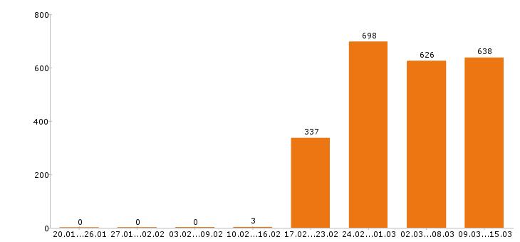 Работа «помощник руководителя»-Число вакансий «помощник руководителя» на сайте за 2 месяца
